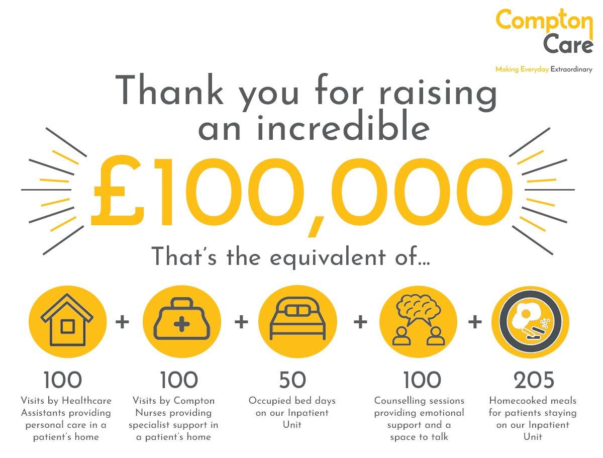 fundraising video CCC