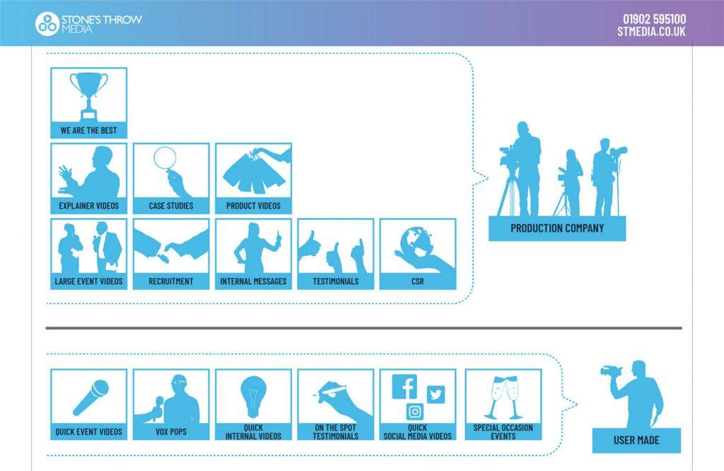 Video-Hierarchy-Image